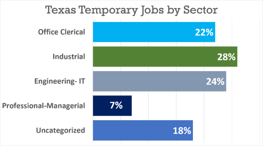 Texas Staffing Agencies Facts by Sector Chart